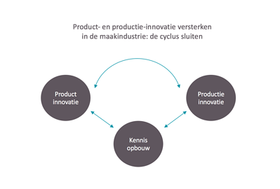 productie-innovatie-graph-02